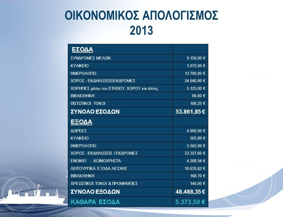 ΟΙΚΟΝΟΜΙΚΟΣ ΑΠΟΛΟΓΙΣΜΟΣ 2013