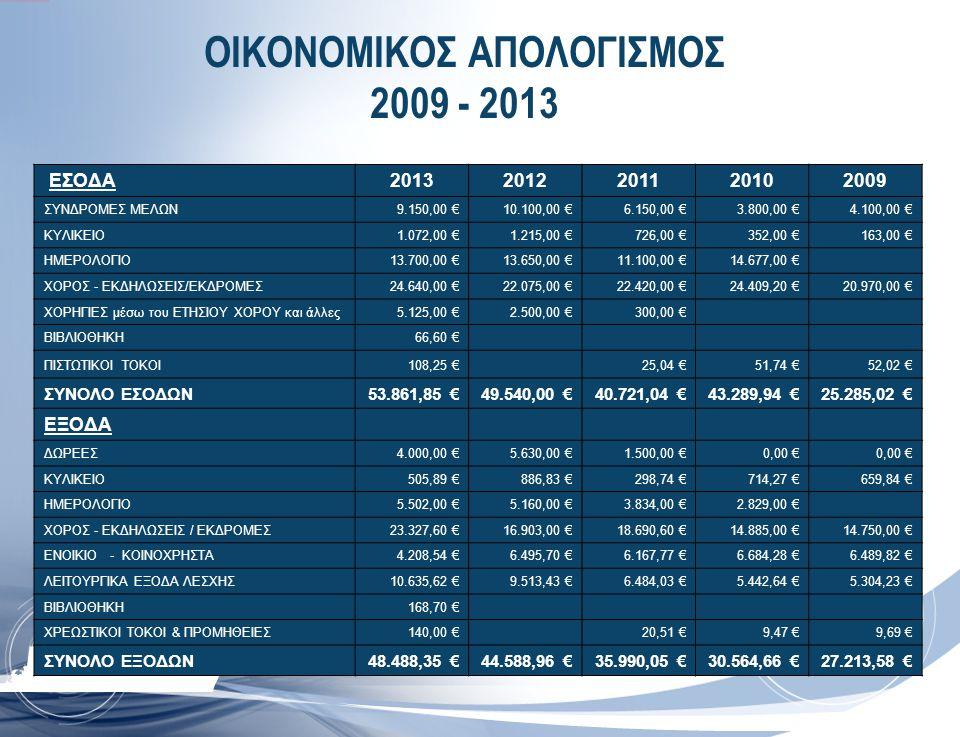 ΟΙΚΟΝΟΜΙΚΟΣ ΑΠΟΛΟΓΙΣΜΟΣ 2009 - 2013