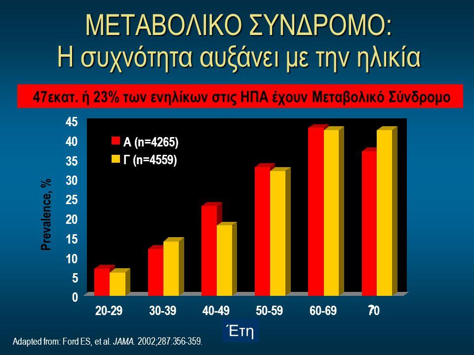 ΜΕΤΑΒΟΛΙΚΟ ΣΥΝΔΡΟΜΟ: Η συχνότητα αυξάνει με την ηλικία