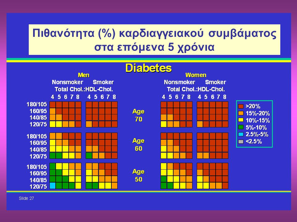 Πιθανότητα (%) καρδιαγγειακού συμβάματος