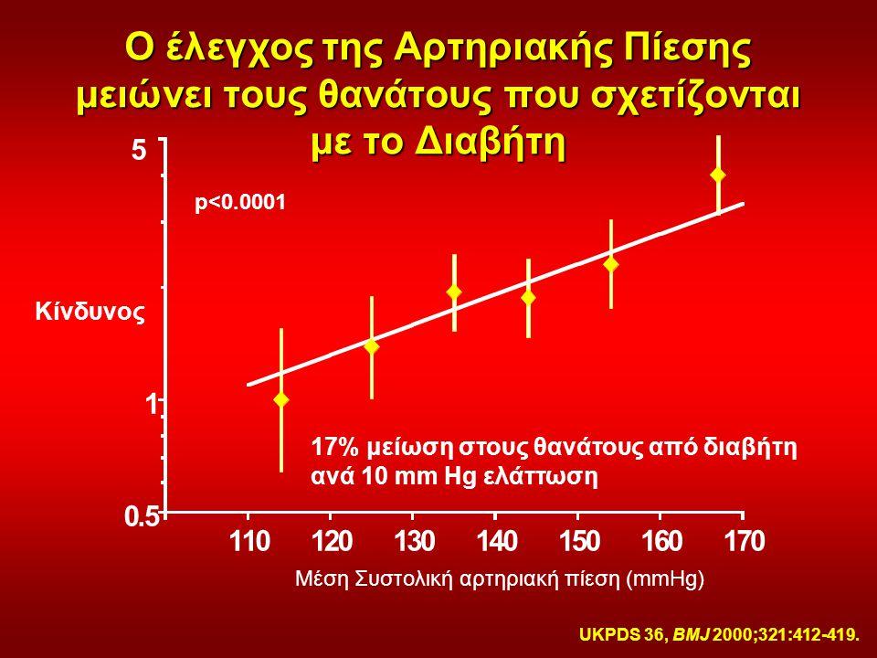 Μέση Συστολική αρτηριακή πίεση (mmHg)