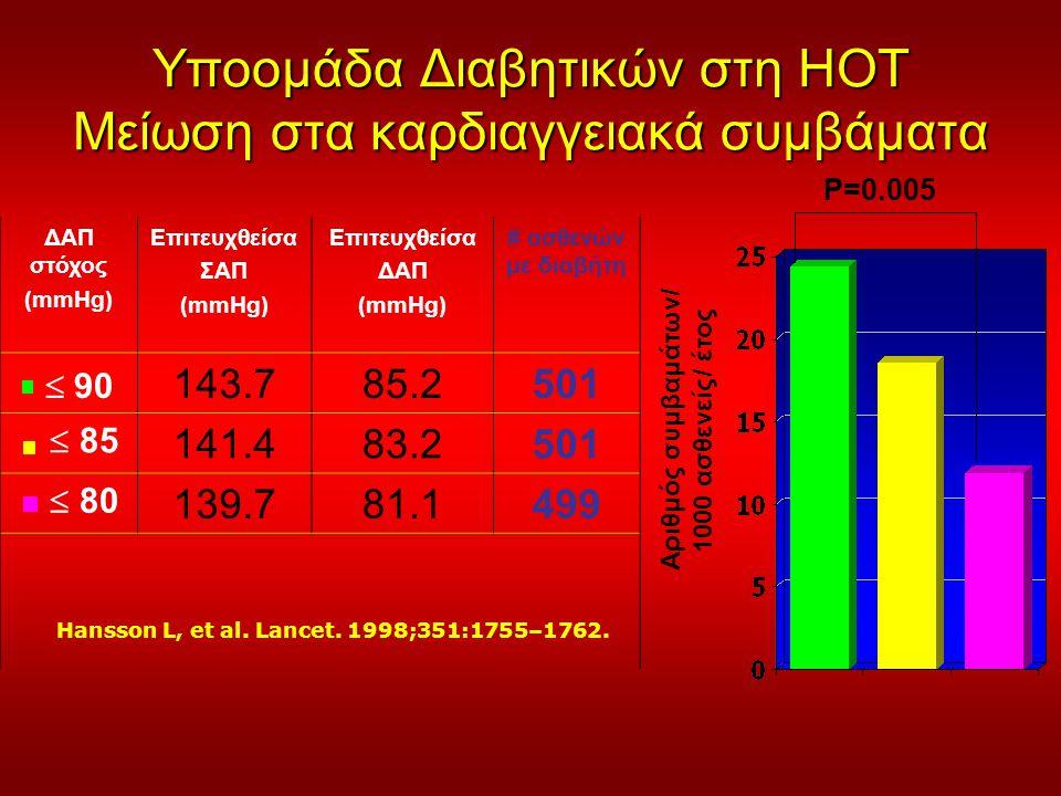 Υποομάδα Διαβητικών στη HOT Μείωση στα καρδιαγγειακά συμβάματα