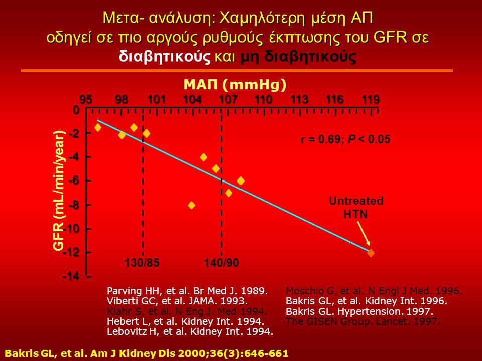 Μετα- ανάλυση: Χαμηλότερη μέση ΑΠ οδηγεί σε πιο αργούς ρυθμούς έκπτωσης του GFR σε διαβητικούς και μη διαβητικούς