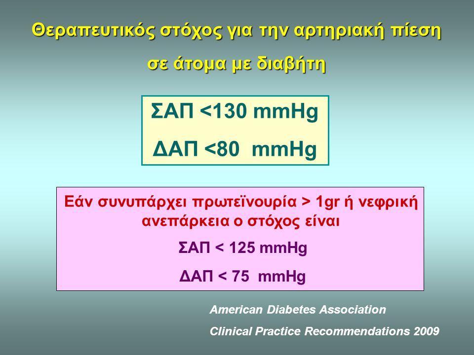 Θεραπευτικός στόχος για την αρτηριακή πίεση