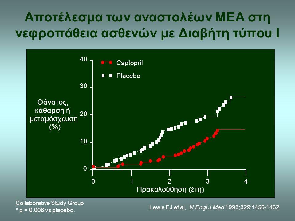 Αποτέλεσμα των αναστολέων ΜΕΑ στη νεφροπάθεια ασθενών με Διαβήτη τύπου Ι