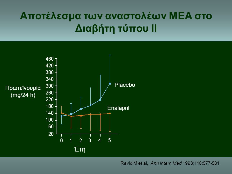 Αποτέλεσμα των αναστολέων ΜΕΑ στο Διαβήτη τύπου ΙΙ