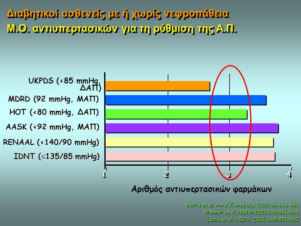 Αριθμός αντιυπερτασικών φαρμάκων