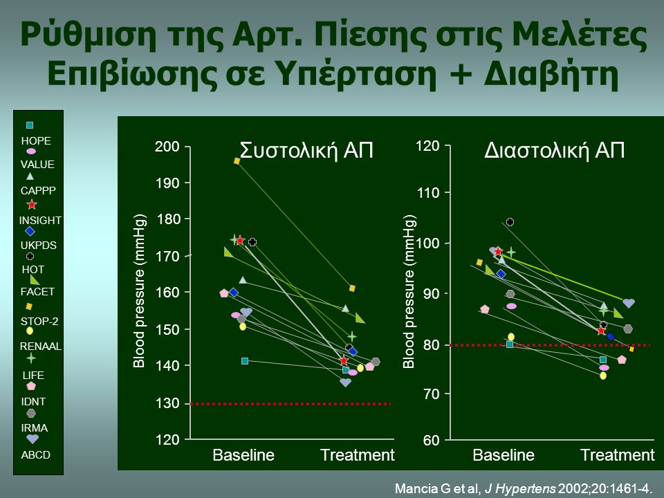 Ρύθμιση της Αρτ. Πίεσης στις Μελέτες Επιβίωσης σε Υπέρταση + Διαβήτη