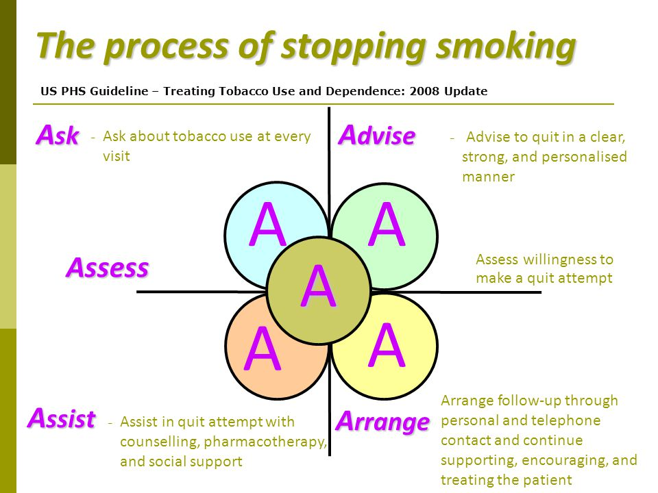 The process of stopping smoking