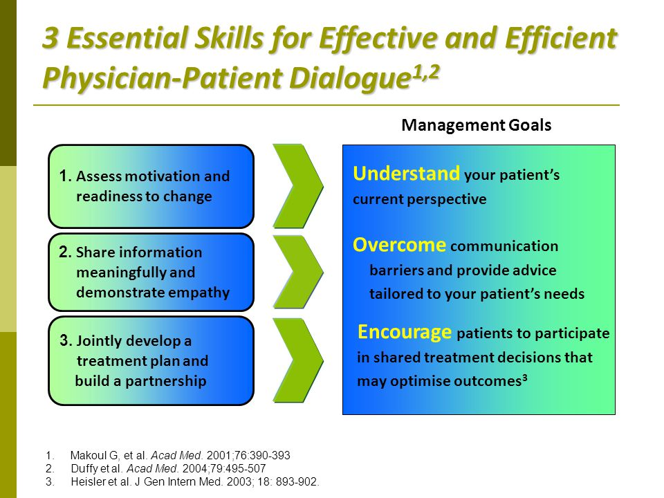 3 Essential Skills for Effective and Efficient Physician-Patient Dialogue1,2