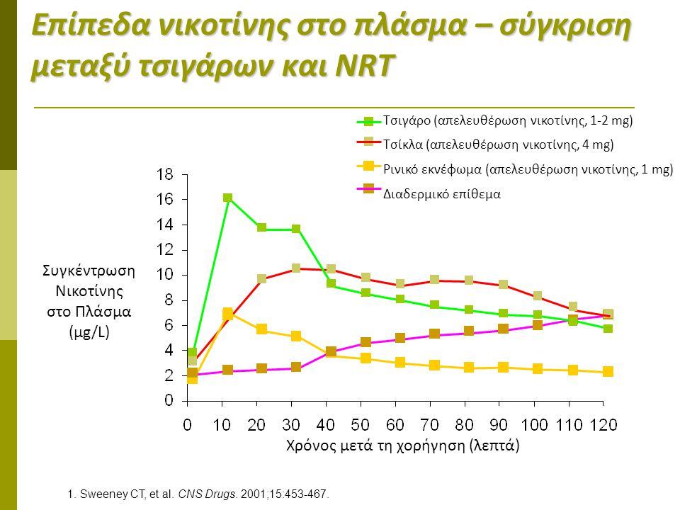 Eπίπεδα νικοτίνης στο πλάσμα – σύγκριση μεταξύ τσιγάρων και NRT