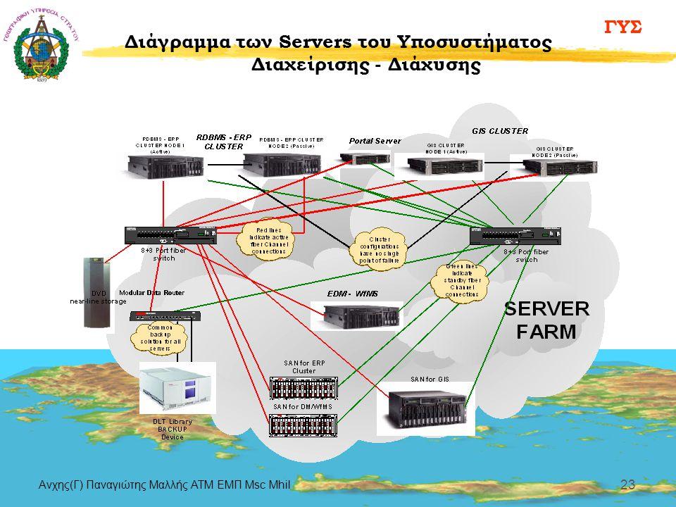 Διάγραμμα των Servers του Υποσυστήματος Διαχείρισης - Διάχυσης