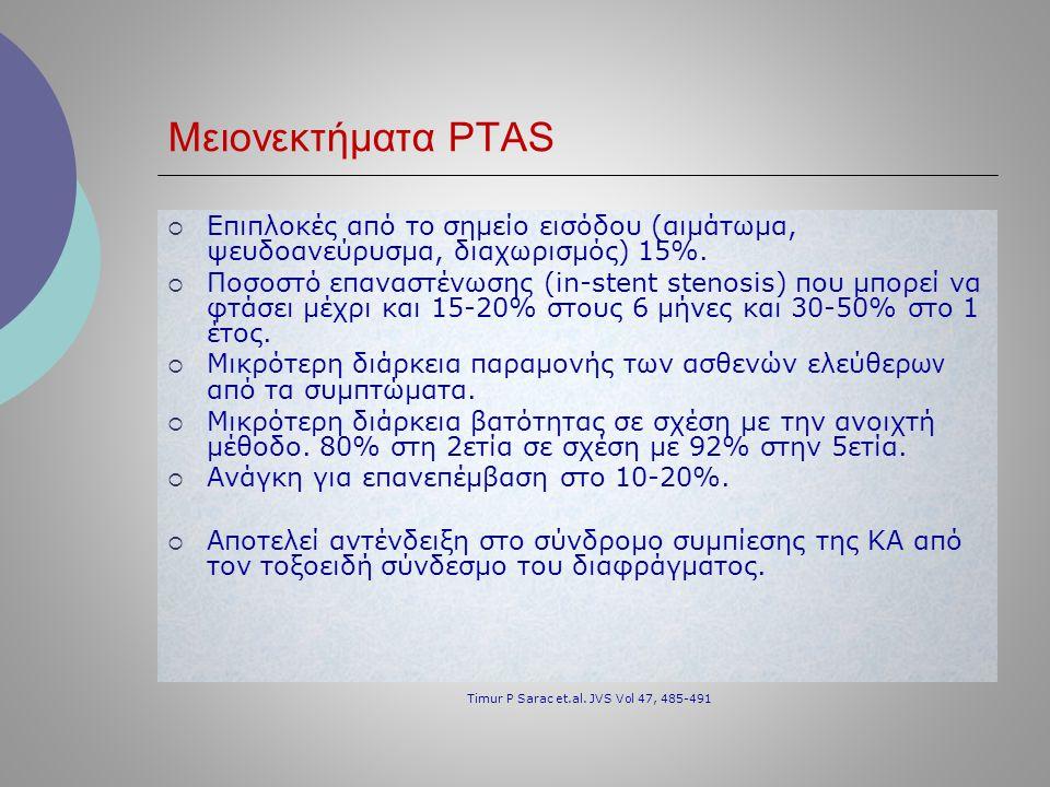 Μειονεκτήματα PTAS Timur P Sarac et.al. JVS Vol 47, 485-491
