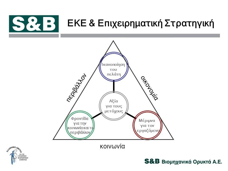 ΕΚΕ & Επιχειρηματική Στρατηγική