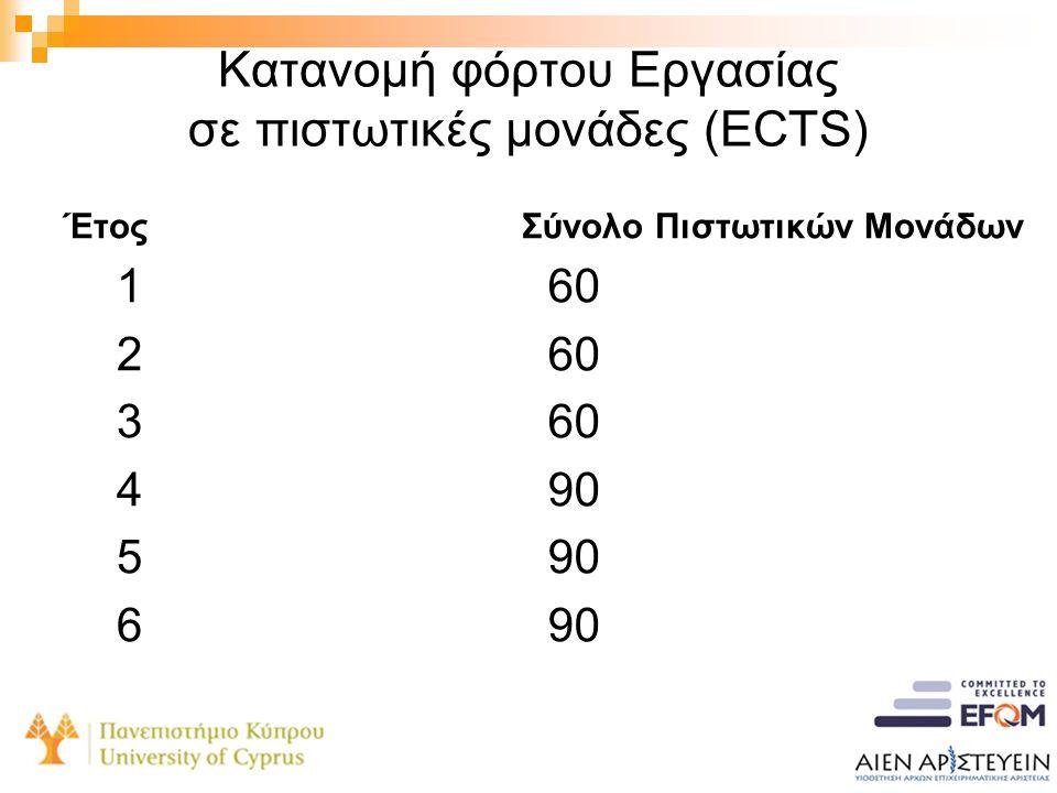 Κατανομή φόρτου Εργασίας σε πιστωτικές μονάδες (ECTS)