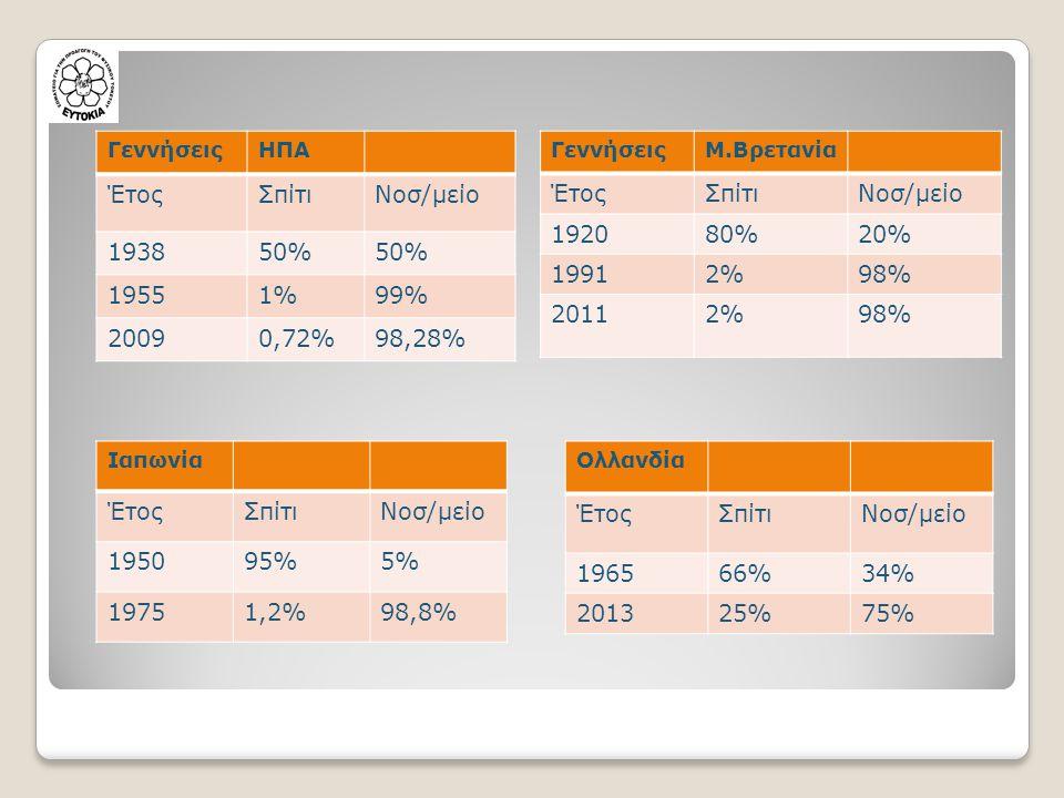 Έτος Σπίτι Νοσ/μείο 1938 50% 1955 1% 99% 2009 0,72% 98,28% Έτος Σπίτι