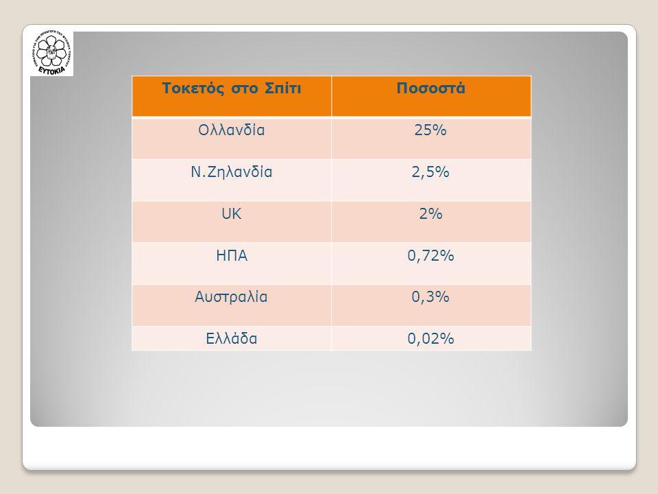 Τοκετός στο Σπίτι Ποσοστά Ολλανδία 25% Ν.Ζηλανδία 2,5% UK 2% ΗΠΑ 0,72% Αυστραλία 0,3% Ελλάδα 0,02%