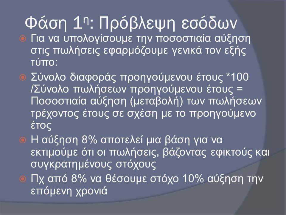 Φάση 1η: Πρόβλεψη εσόδων