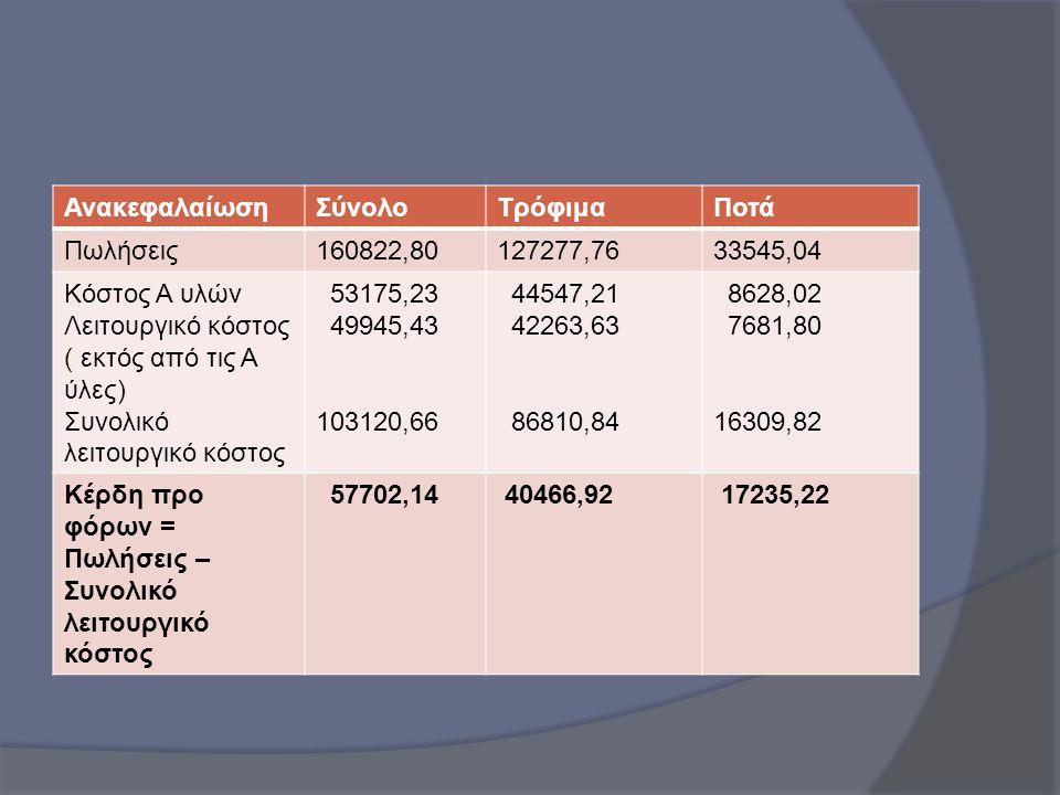 Ανακεφαλαίωση Σύνολο. Τρόφιμα. Ποτά. Πωλήσεις. 160822,80. 127277,76. 33545,04. Κόστος Α υλών.