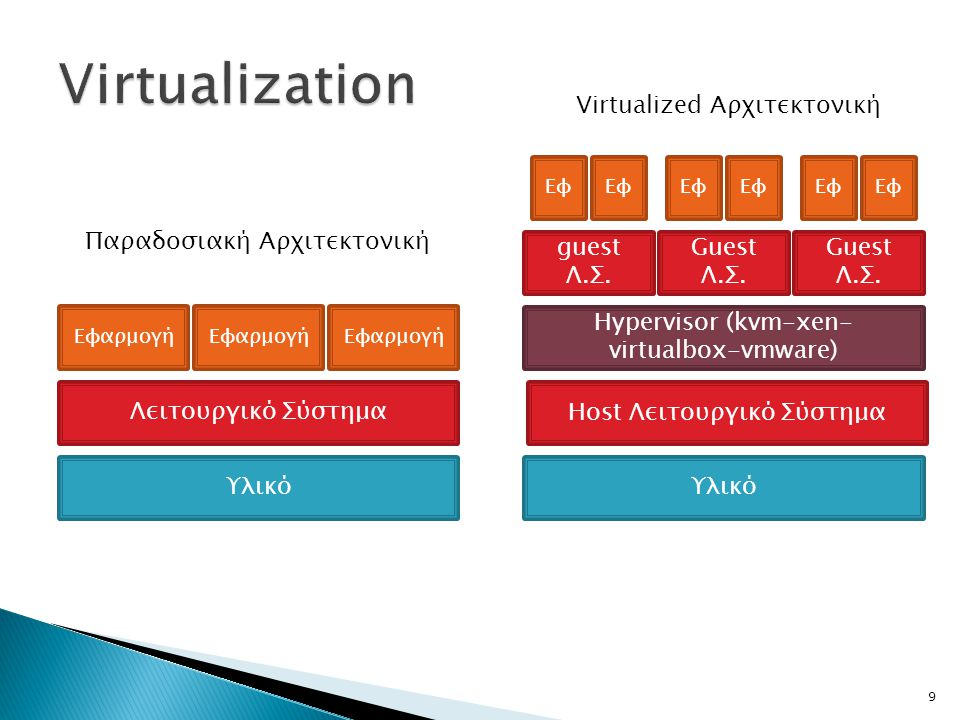Virtualization Virtualized Αρχιτεκτονική Παραδοσιακή Αρχιτεκτονική