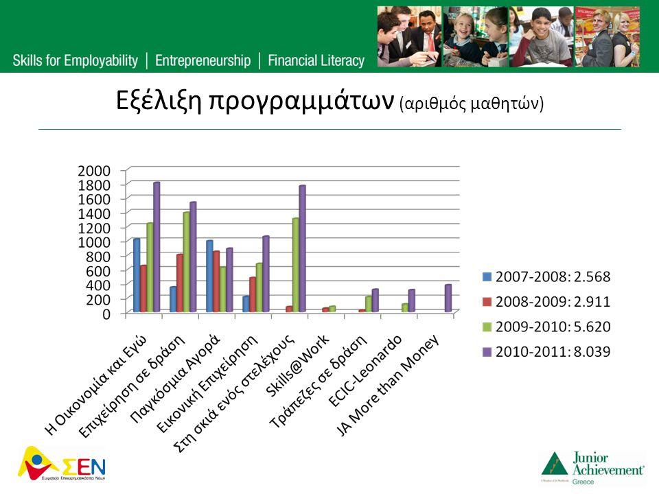 Εξέλιξη προγραμμάτων (αριθμός μαθητών)