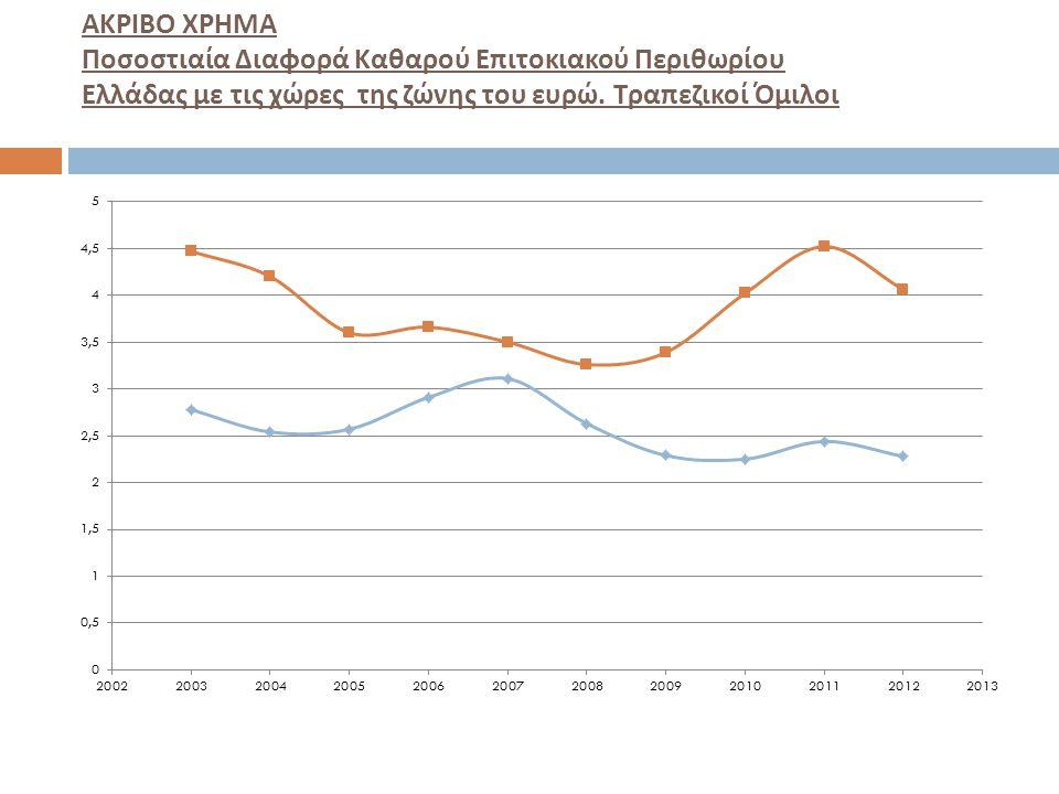 ΑΚΡΙΒΟ ΧΡΗΜΑ Ποσοστιαία Διαφορά Καθαρού Επιτοκιακού Περιθωρίου Ελλάδας με τις χώρες της ζώνης του ευρώ.