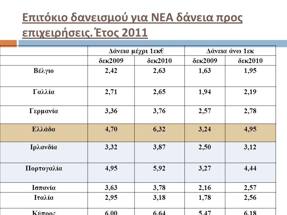 Επιτόκιο δανεισμού για ΝΕΑ δάνεια προς επιχειρήσεις. Έτος 2011