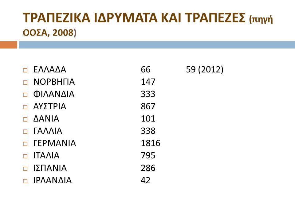 ΤΡΑΠΕΖΙΚΑ ΙΔΡΥΜΑΤΑ ΚΑΙ ΤΡΑΠΕΖΕΣ (πηγή ΟΟΣΑ, 2008)