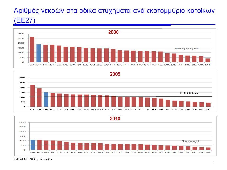 Αριθμός νεκρών στα οδικά ατυχήματα ανά εκατομμύριο κατοίκων (ΕΕ27)