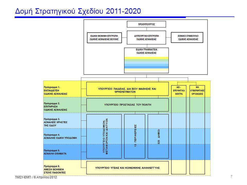 Δομή Στρατηγικού Σχεδίου 2011-2020