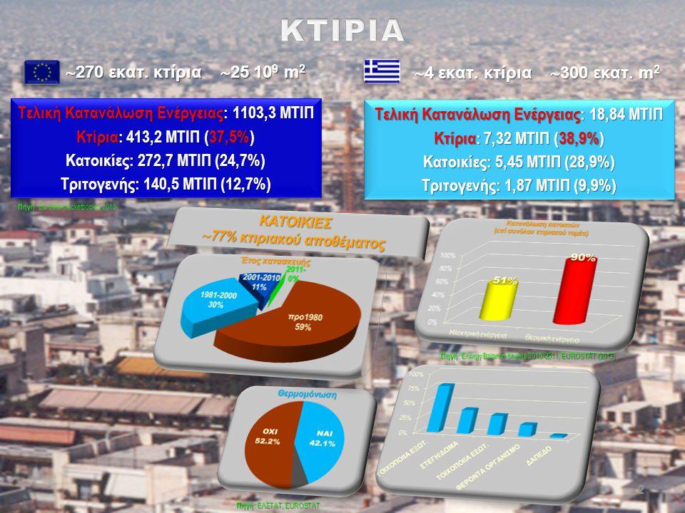 ΚΤΙΡΙΑ 270 εκατ. κτίρια 25 109 m2 4 εκατ. κτίρια 300 εκατ. m2