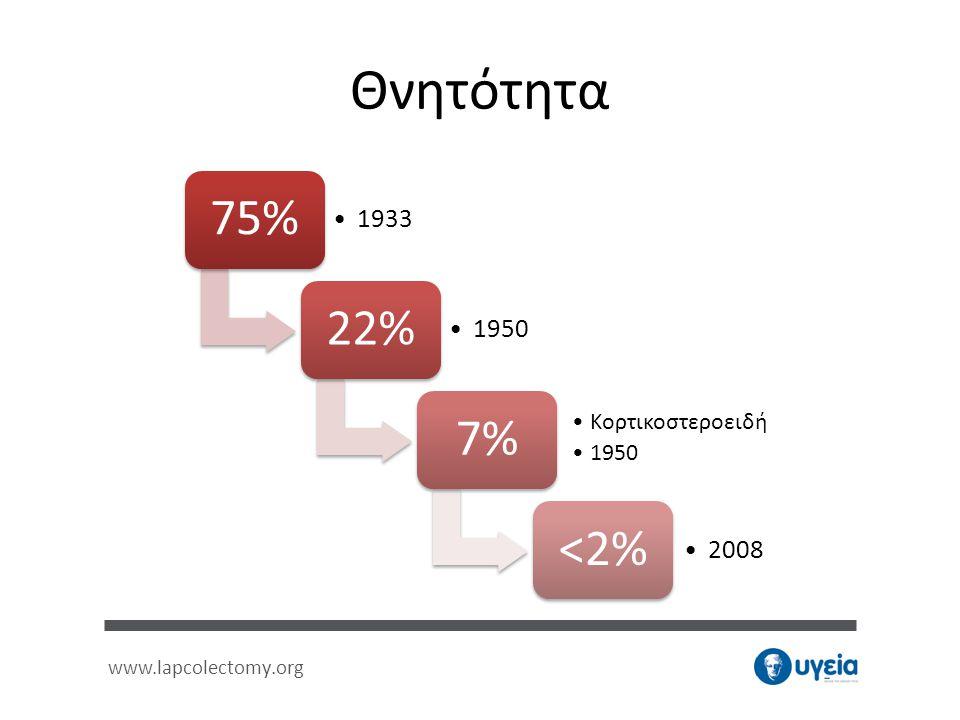 Θνητότητα 75% 1933 22% 1950 7% Κορτικοστεροειδή <2% 2008