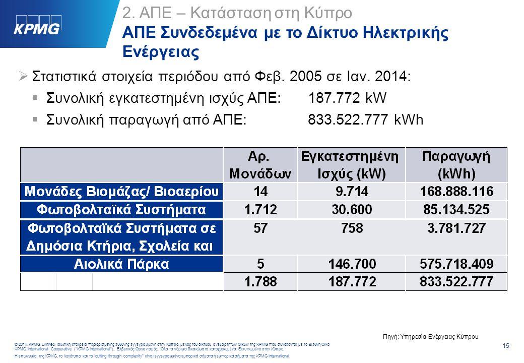 2. ΑΠΕ – Κατάσταση στη Κύπρο Σχέδια Χορηγιών/ Επιδοτήσεων (1/2)
