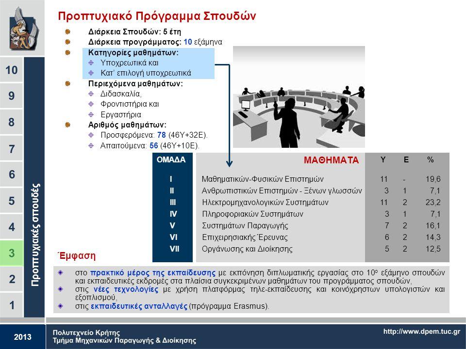 Προπτυχιακό Πρόγραμμα Σπουδών