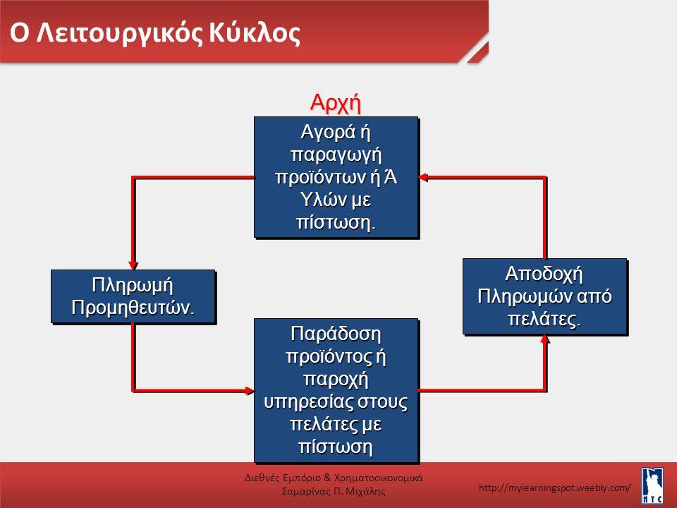 Ο Λειτουργικός Κύκλος Αρχή