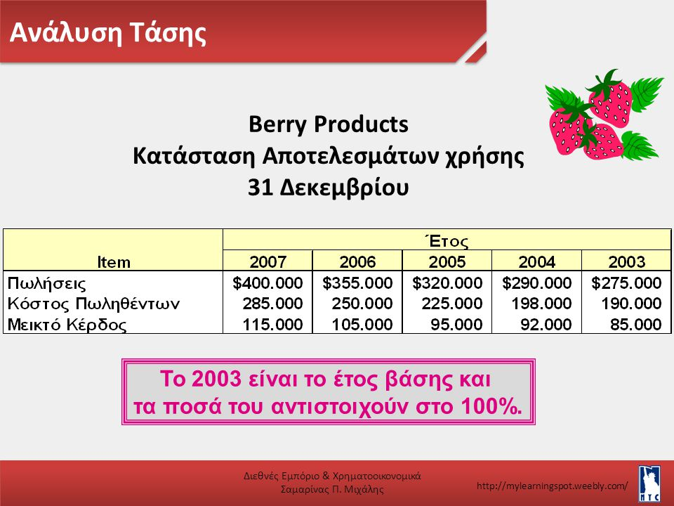 Ανάλυση Τάσης Berry Products Κατάσταση Αποτελεσμάτων χρήσης
