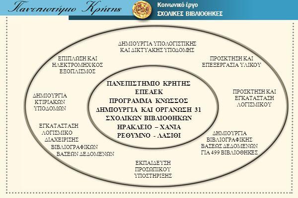 ΔΗΜΙΟΥΡΓΙΑ ΚΑΙ ΟΡΓΑΝΩΣΗ 31