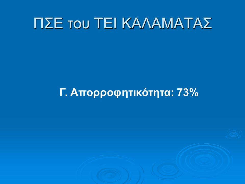 ΠΣΕ του ΤΕΙ ΚΑΛΑΜΑΤΑΣ Γ. Απορροφητικότητα: 73%