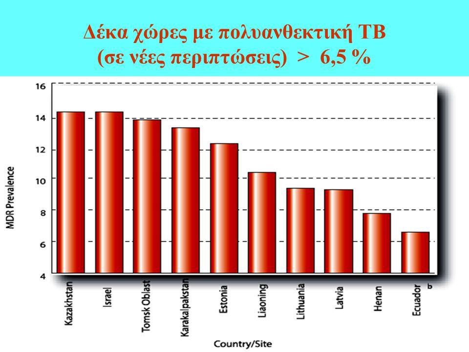 Δέκα χώρες με πολυανθεκτική ΤΒ (σε νέες περιπτώσεις) > 6,5 %