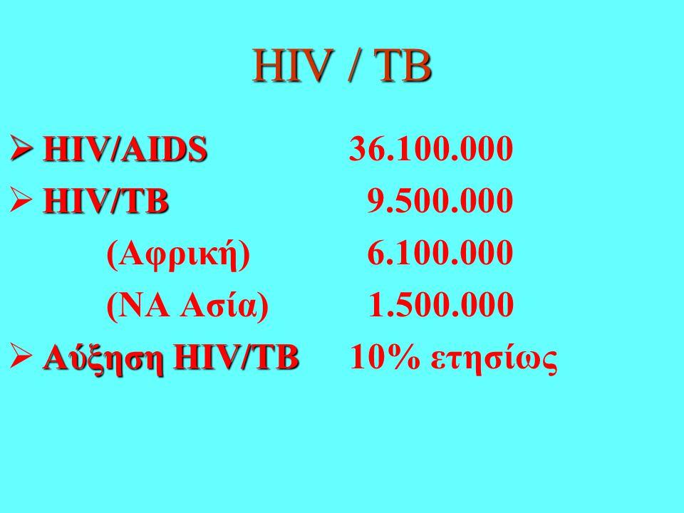 HIV / TB HIV/AIDS 36.100.000 HIV/TB 9.500.000 (Αφρική) 6.100.000