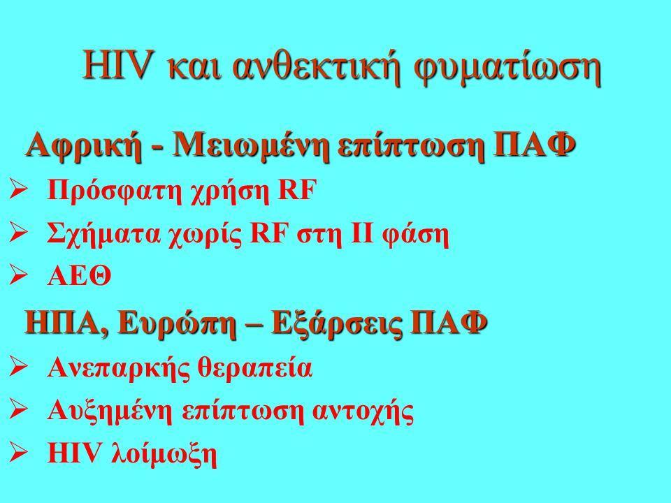 HIV και ανθεκτική φυματίωση