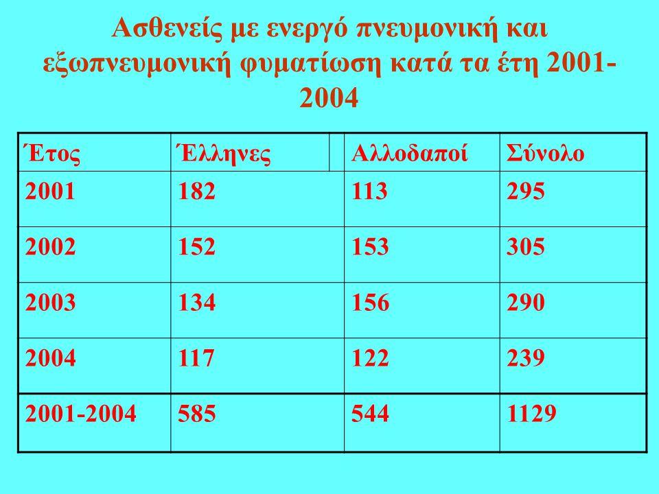 Ασθενείς με ενεργό πνευμονική και εξωπνευμονική φυματίωση κατά τα έτη 2001-2004