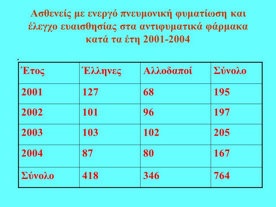 Ασθενείς με ενεργό πνευμονική φυματίωση και έλεγχο ευαισθησίας στα αντιφυματικά φάρμακα κατά τα έτη 2001-2004