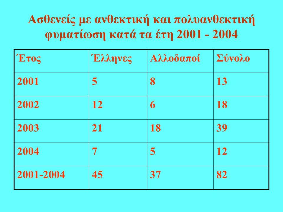 Ασθενείς με ανθεκτική και πολυανθεκτική φυματίωση κατά τα έτη 2001 - 2004