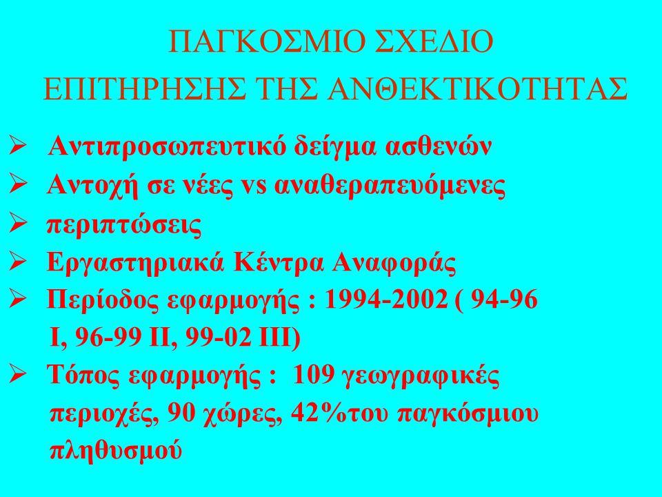 ΠΑΓΚΟΣΜΙΟ ΣΧΕΔΙΟ ΕΠΙΤΗΡΗΣΗΣ ΤΗΣ ΑΝΘΕΚΤΙΚΟΤΗΤΑΣ