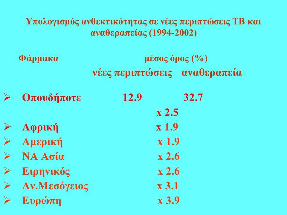 νέες περιπτώσεις αναθεραπεία Οπουδήποτε 12.9 32.7 x 2.5 Aφρική x 1.9