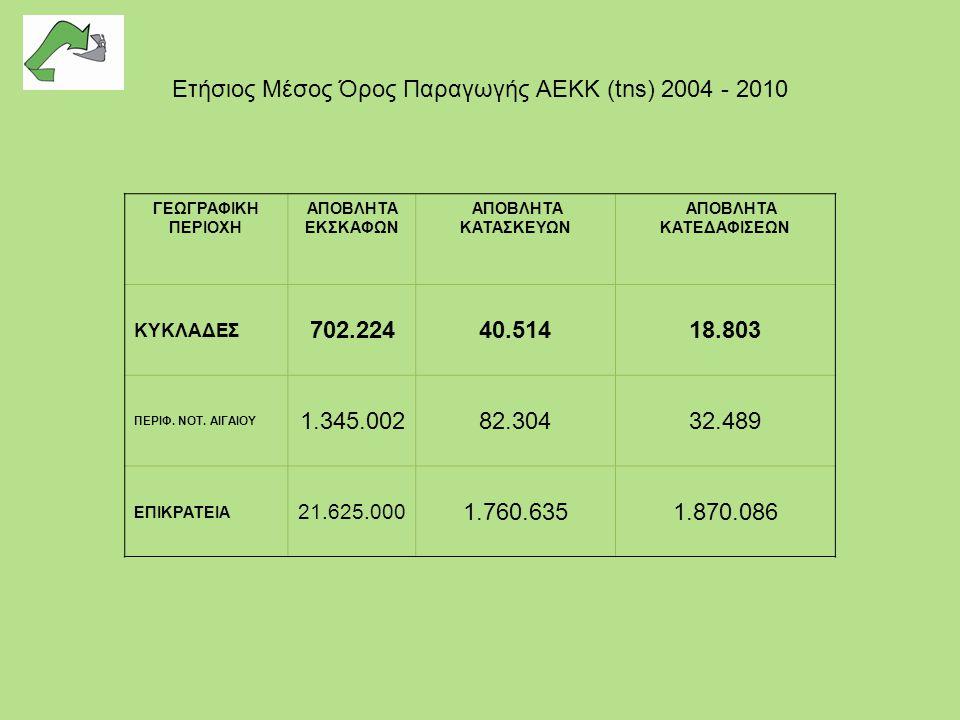 Ετήσιος Μέσος Όρος Παραγωγής ΑΕΚΚ (tns) 2004 - 2010