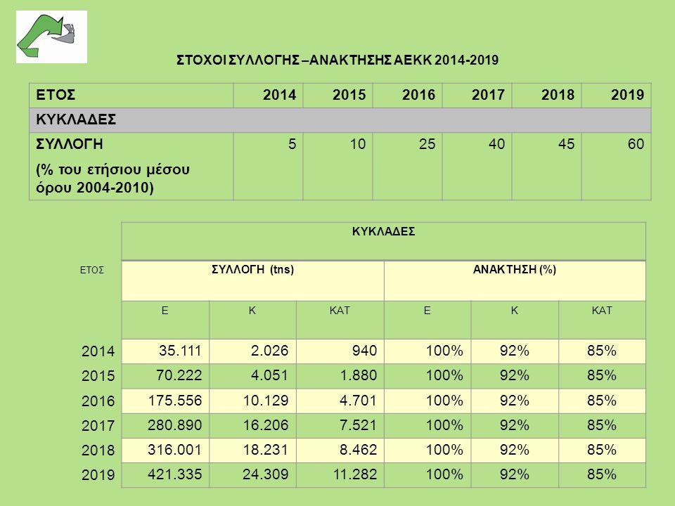 ΣΤΟΧΟΙ ΣΥΛΛΟΓΗΣ –ΑΝΑΚΤΗΣΗΣ ΑΕΚΚ 2014-2019