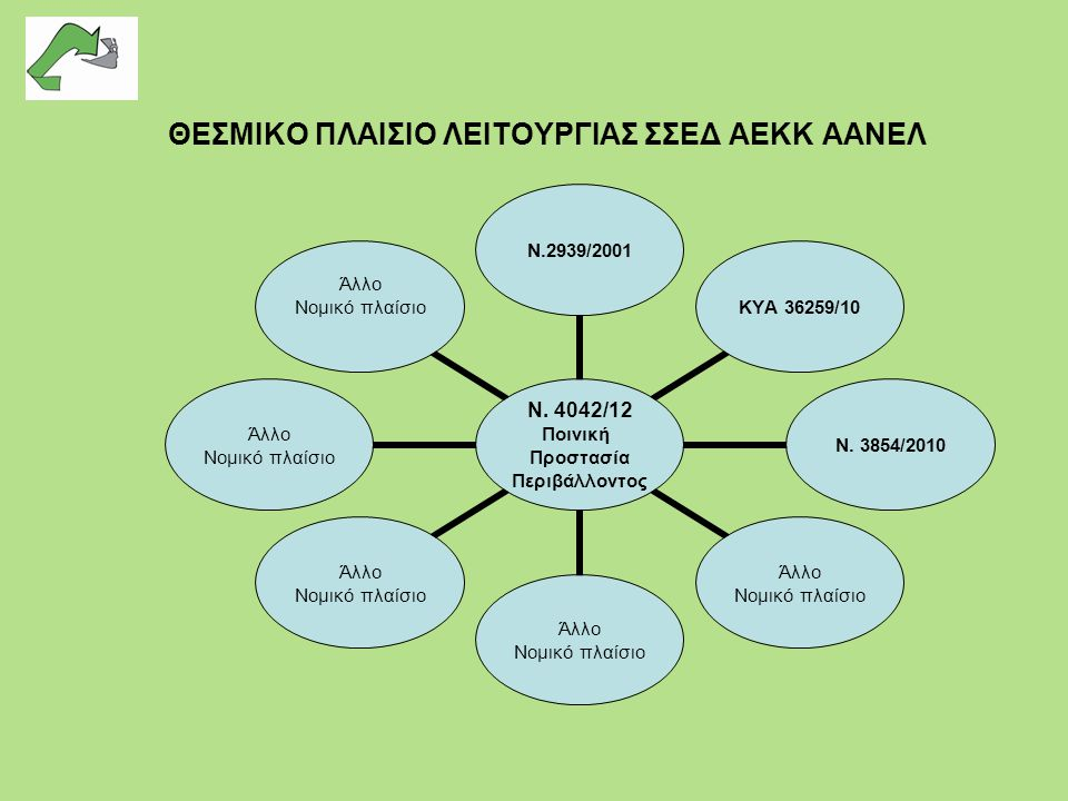 ΘΕΣΜΙΚΟ ΠΛΑΙΣΙΟ ΛΕΙΤΟΥΡΓΙΑΣ ΣΣΕΔ ΑΕΚΚ ΑΑΝΕΛ