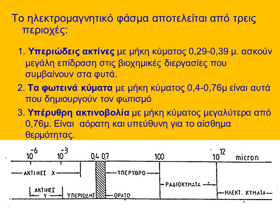 Το ηλεκτρομαγνητικό φάσμα αποτελείται από τρεις περιοχές:
